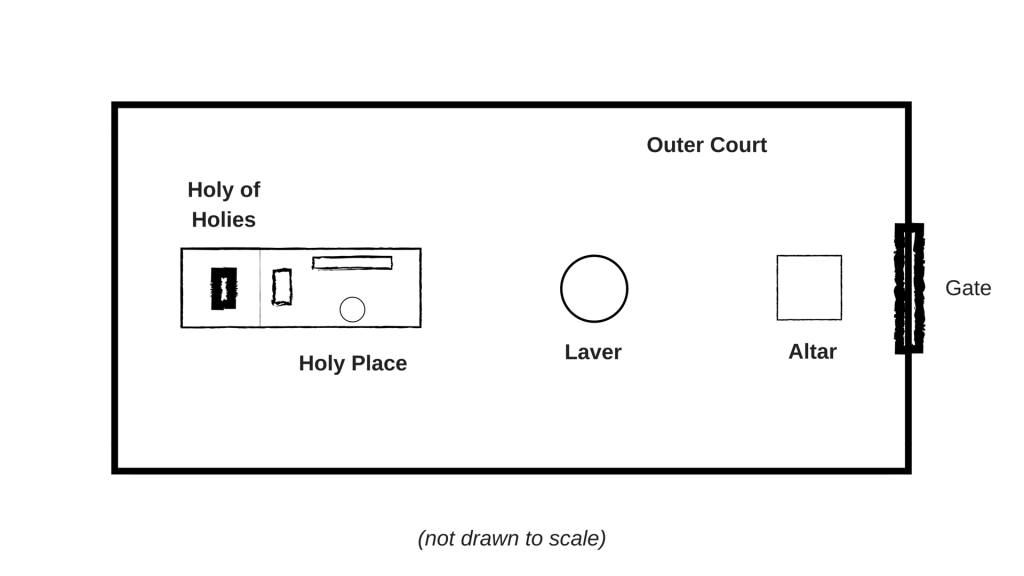 The Tabernacle Layout Graphic